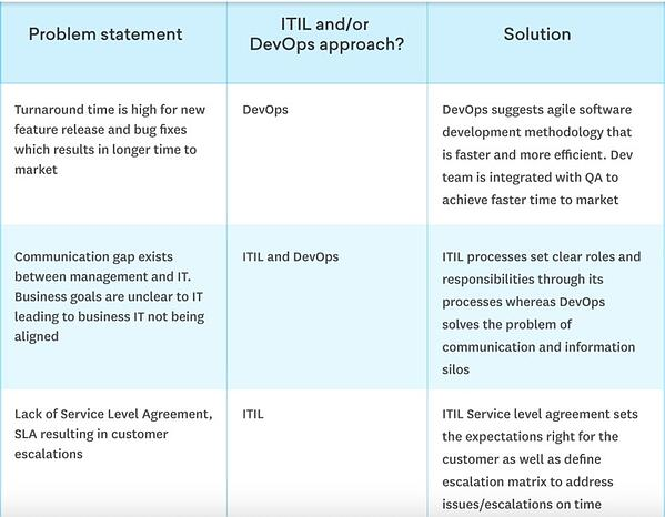 ITIL and DevOps graph