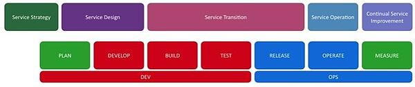 ITIL and DevOps best practices