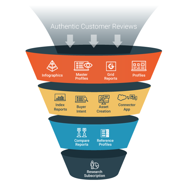 customer-review-funnel