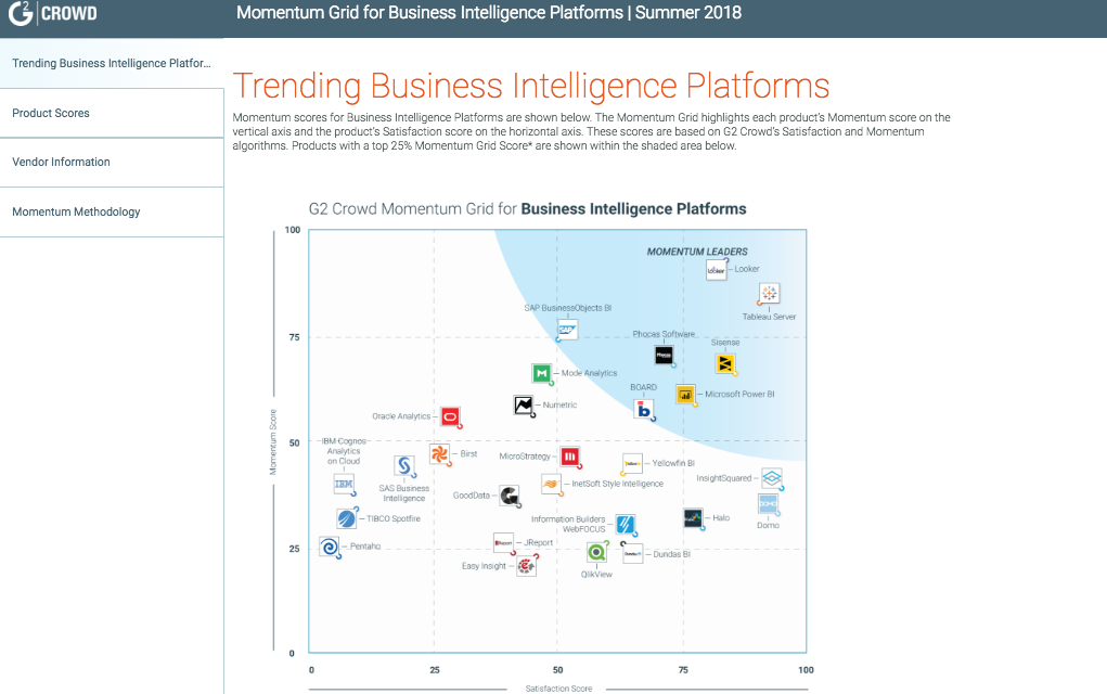 Momentum_Grid_Report_for_Business_Intelligence_Platforms___Summer_2018_Draft-2