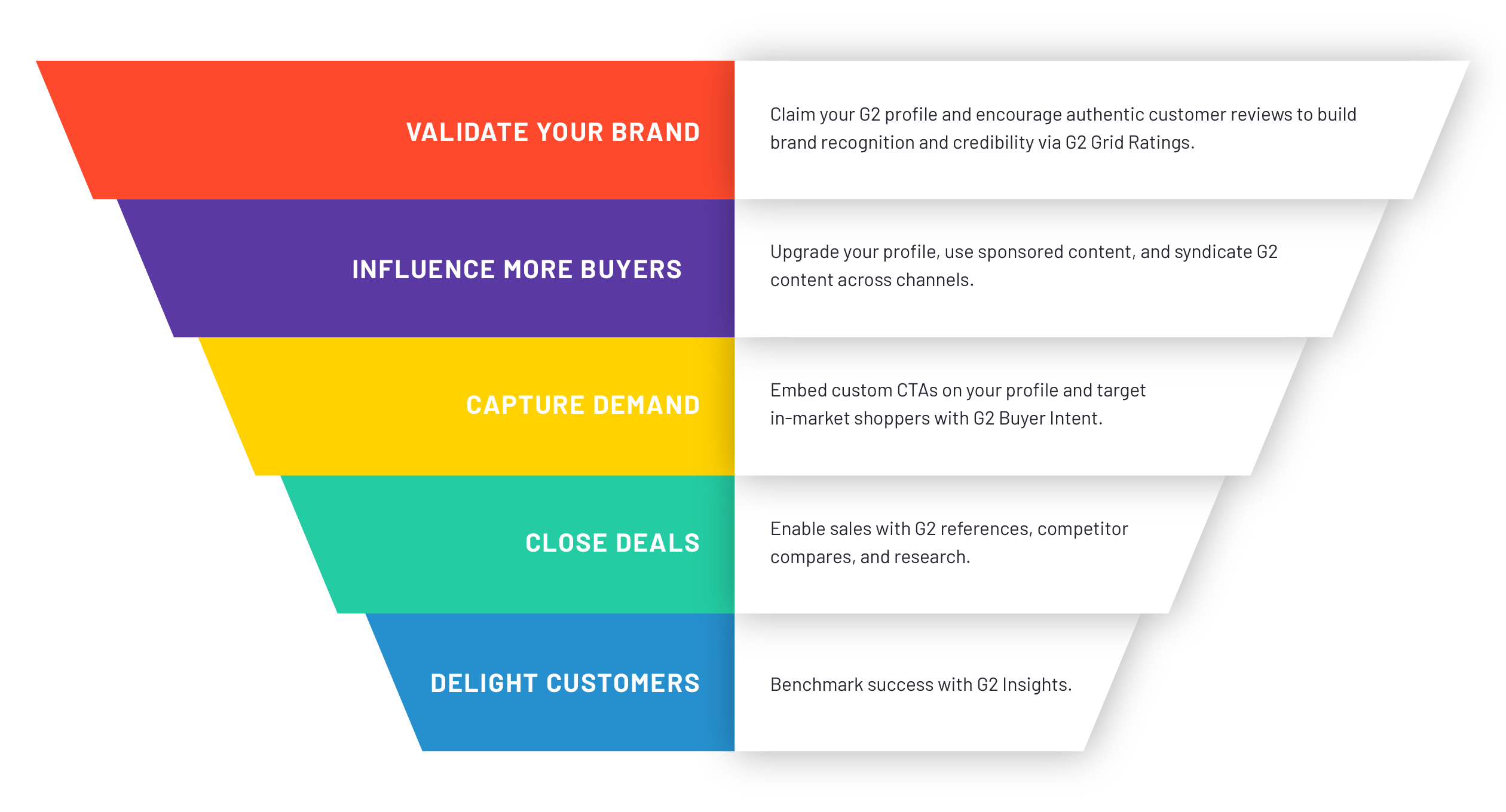 g2-sell-homepage-funnel@2x