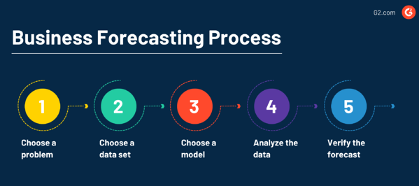 The business forecasting process