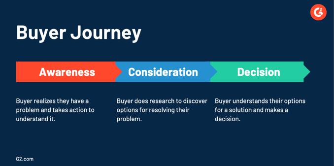 buyer journey