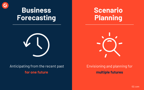 Business forecasting vs scenario planning